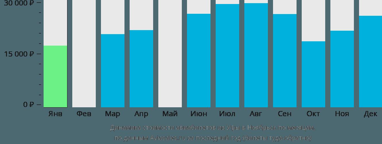 Динамика стоимости авиабилетов из Уфы в Ноябрьск по месяцам
