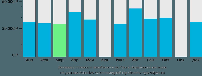 Динамика стоимости авиабилетов из Уфы в Норильск по месяцам