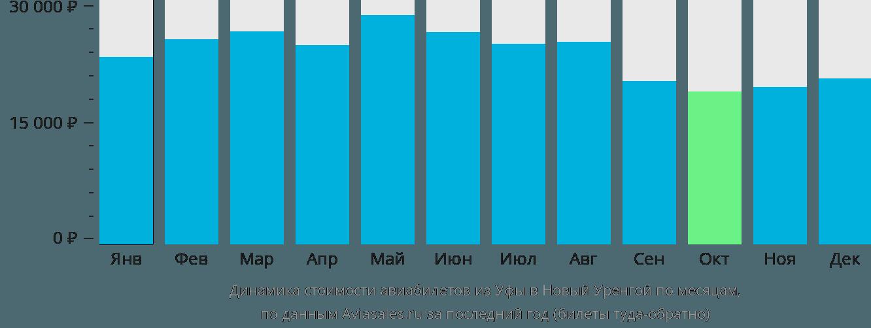 Динамика стоимости авиабилетов из Уфы в Новый Уренгой по месяцам