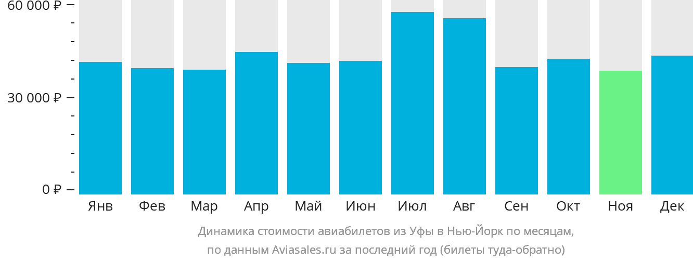 Динамика стоимости авиабилетов из Уфы в Нью-Йорк по месяцам