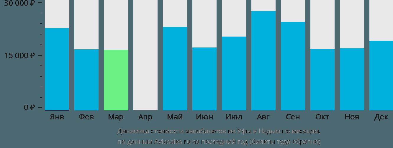 Динамика стоимости авиабилетов из Уфы в Надым по месяцам