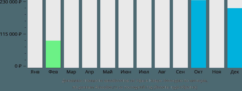Динамика стоимости авиабилетов из Уфы в Новую Зеландию по месяцам