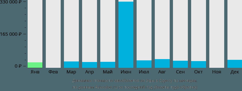 Динамика стоимости авиабилетов из Уфы в Одессу по месяцам