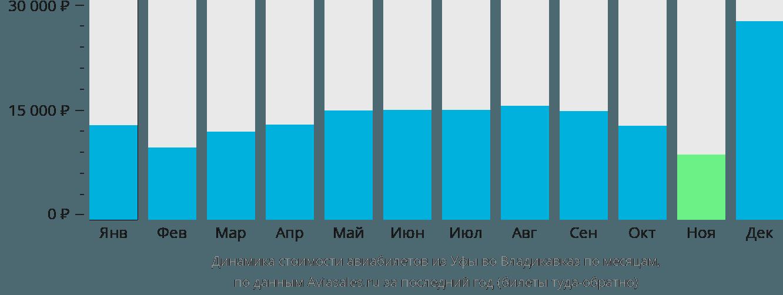 Динамика стоимости авиабилетов из Уфы во Владикавказ по месяцам