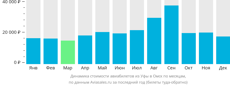 Динамика стоимости авиабилетов из Уфы в Омск по месяцам