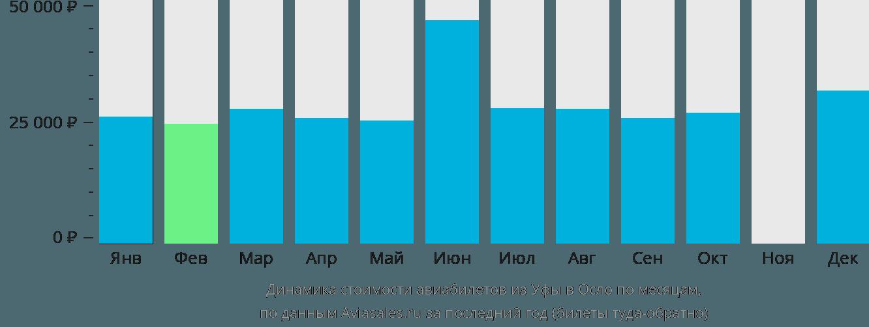 Динамика стоимости авиабилетов из Уфы в Осло по месяцам