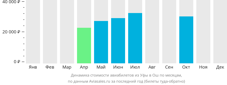 Динамика стоимости авиабилетов из Уфы в Ош по месяцам