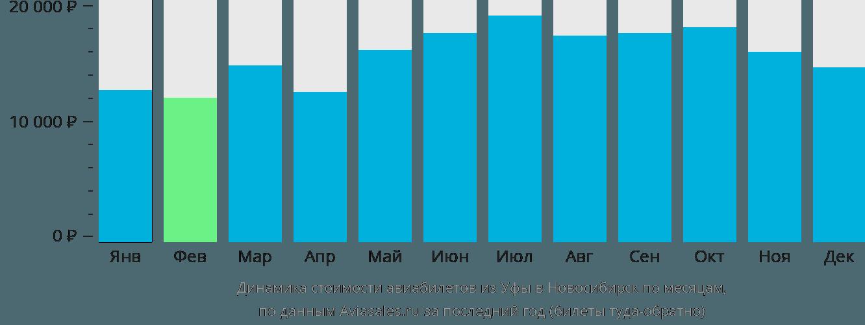 Динамика стоимости авиабилетов из Уфы в Новосибирск по месяцам