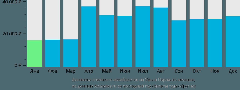 Динамика стоимости авиабилетов из Уфы в Париж по месяцам