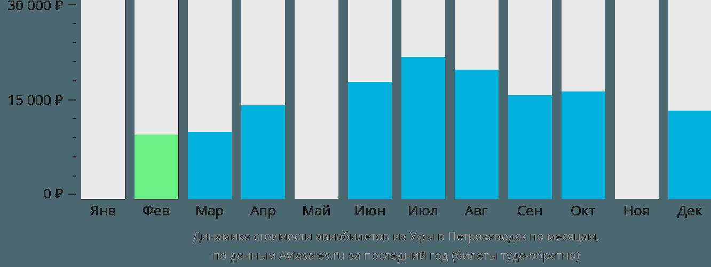Динамика стоимости авиабилетов из Уфы в Петрозаводск по месяцам