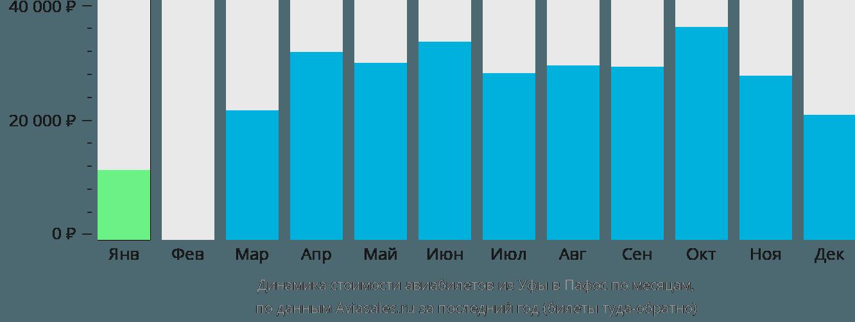 Динамика стоимости авиабилетов из Уфы в Пафос по месяцам