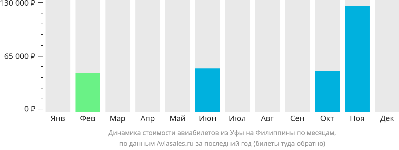 Динамика стоимости авиабилетов из Уфы на Филиппины по месяцам