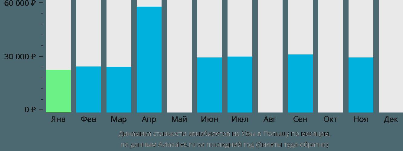 Динамика стоимости авиабилетов из Уфы в Польшу по месяцам