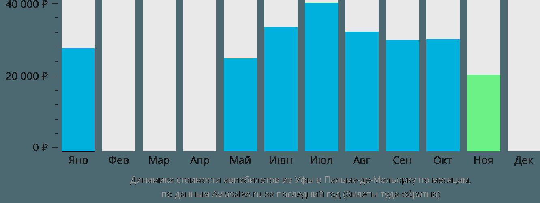 Динамика стоимости авиабилетов из Уфы в Пальма-де-Мальорку по месяцам