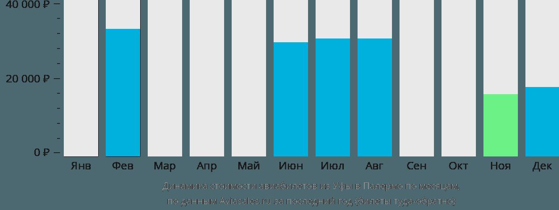 Динамика стоимости авиабилетов из Уфы в Палермо по месяцам