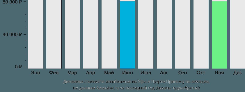 Динамика стоимости авиабилетов из Уфы в Пуэрто-Принсесу по месяцам