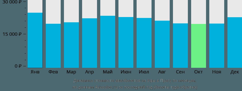 Динамика стоимости авиабилетов из Уфы в Прагу по месяцам
