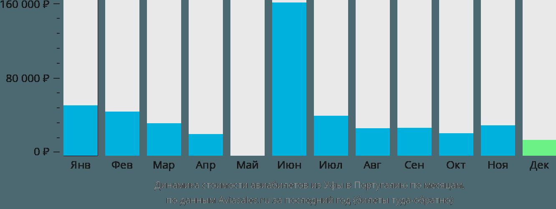 Динамика стоимости авиабилетов из Уфы в Португалию по месяцам