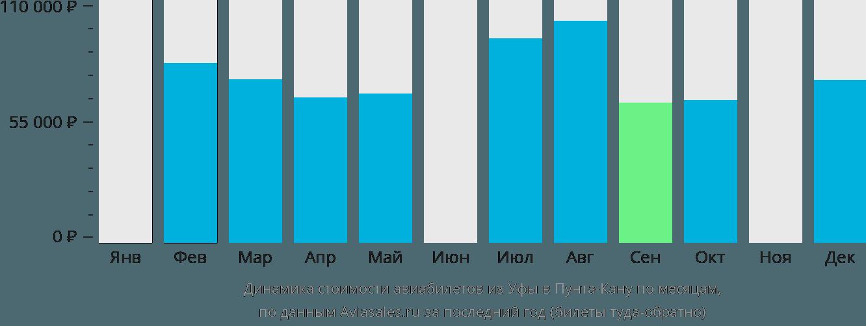 Динамика стоимости авиабилетов из Уфы в Пунта-Кану по месяцам
