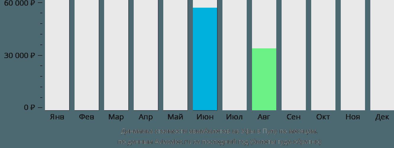 Динамика стоимости авиабилетов из Уфы в Пулу по месяцам
