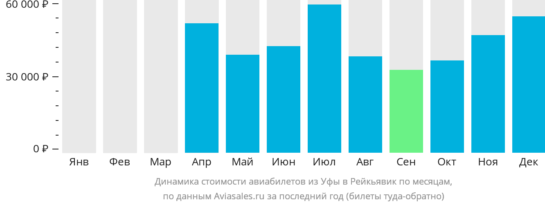 Динамика стоимости авиабилетов из Уфы в Рейкьявик по месяцам