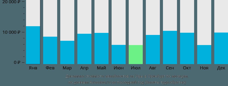 Динамика стоимости авиабилетов из Уфы в Оренбург по месяцам