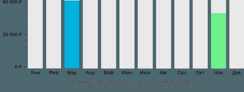 Динамика стоимости авиабилетов из Уфы в Сиемреап по месяцам