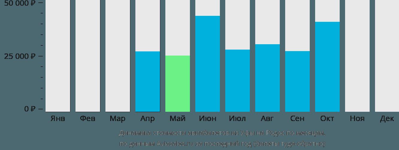 Динамика стоимости авиабилетов из Уфы на Родос по месяцам