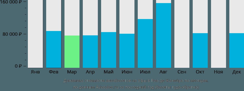 Динамика стоимости авиабилетов из Уфы в Рио-де-Жанейро по месяцам