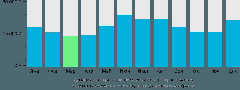 Динамика стоимости авиабилетов из Уфы в Ригу по месяцам