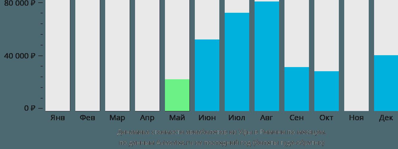 Динамика стоимости авиабилетов из Уфы в Римини по месяцам