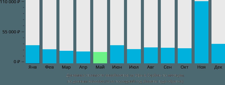 Динамика стоимости авиабилетов из Уфы в Сербию по месяцам