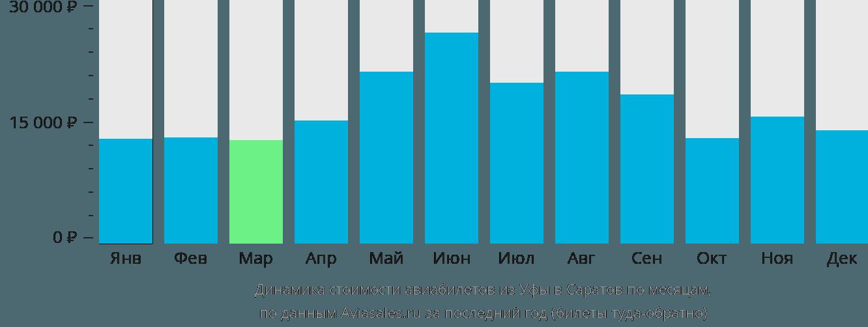 Динамика стоимости авиабилетов из Уфы в Саратов по месяцам