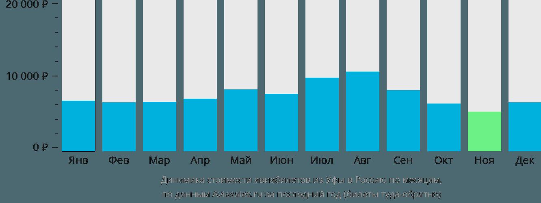 Динамика стоимости авиабилетов из Уфы в Россию по месяцам