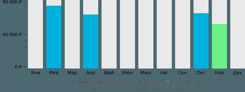 Динамика стоимости авиабилетов из Уфы в Сан-Паулу по месяцам