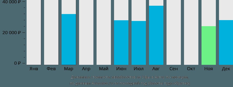 Динамика стоимости авиабилетов из Уфы в Актау по месяцам