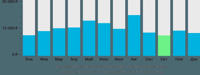 Динамика стоимости авиабилетов из Уфы в Сыктывкар по месяцам