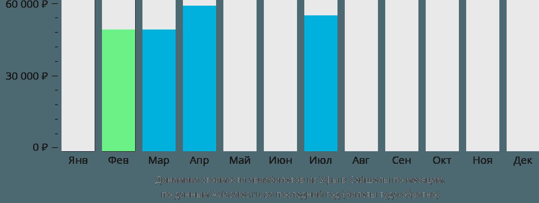 Динамика стоимости авиабилетов из Уфы в Сейшелы по месяцам