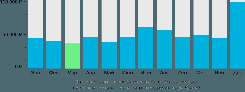 Динамика стоимости авиабилетов из Уфы в Сеул по месяцам