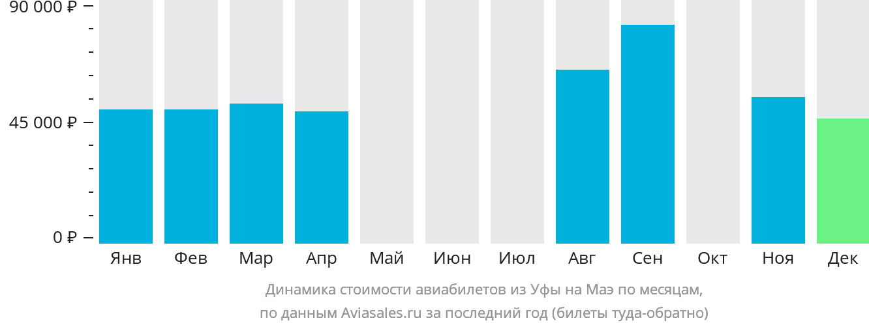 Динамика стоимости авиабилетов из Уфы на Маэ по месяцам