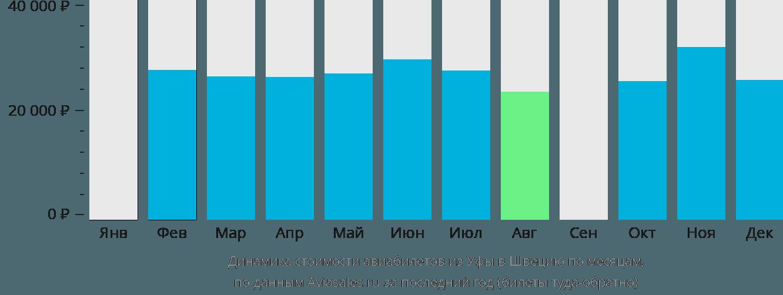 Динамика стоимости авиабилетов из Уфы в Швецию по месяцам