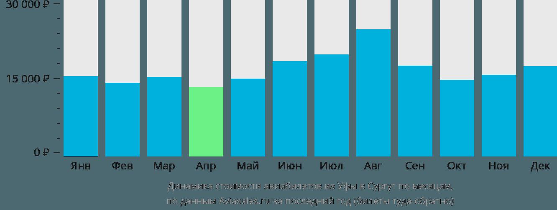 Динамика стоимости авиабилетов из Уфы в Сургут по месяцам