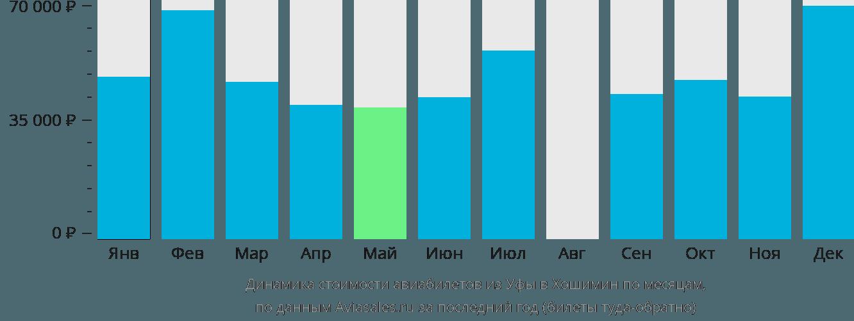 Динамика стоимости авиабилетов из Уфы в Хошимин по месяцам