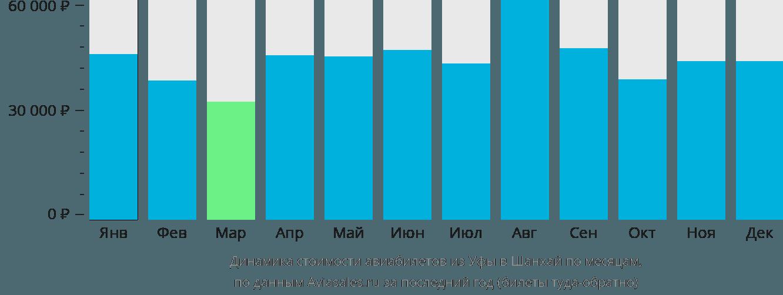 Динамика стоимости авиабилетов из Уфы в Шанхай по месяцам