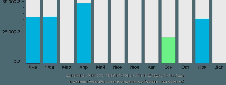 Динамика стоимости авиабилетов из Уфы в Шарджу по месяцам