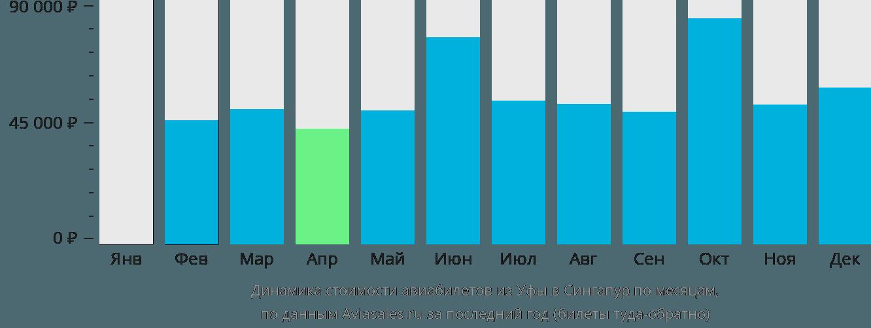 Динамика стоимости авиабилетов из Уфы в Сингапур по месяцам