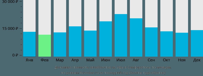 Динамика стоимости авиабилетов из Уфы в Симферополь по месяцам