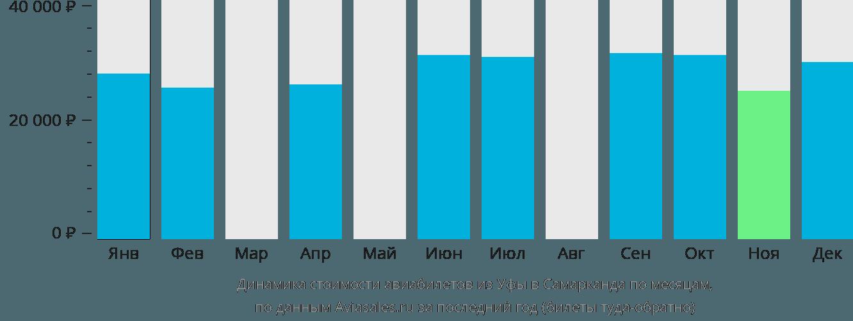 Динамика стоимости авиабилетов из Уфы в Самарканда по месяцам