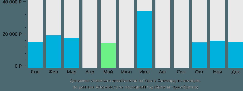 Динамика стоимости авиабилетов из Уфы в Салехард по месяцам