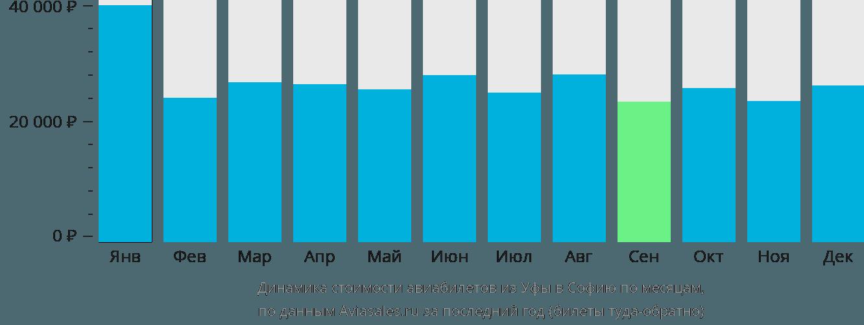 Динамика стоимости авиабилетов из Уфы в Софию по месяцам